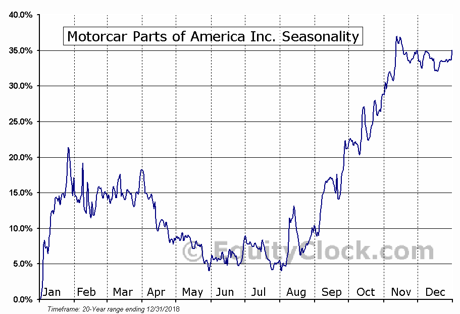 Motorcar Parts of America Inc. (NASD:MPAA) Seasonal Chart