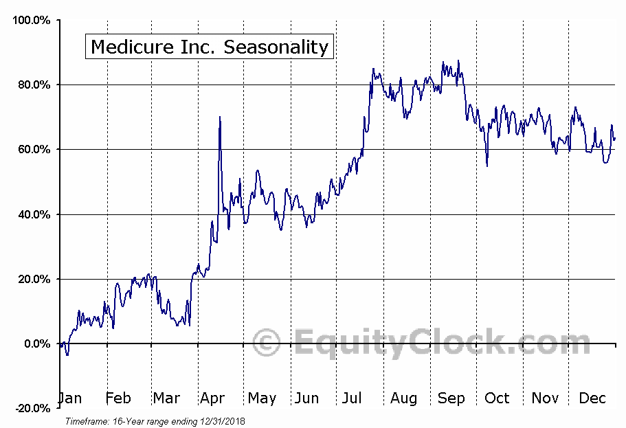 Medicure Inc. (TSXV:MPH) Seasonal Chart
