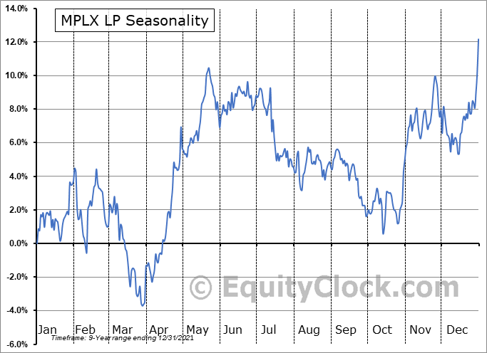 MPLX LP (NYSE:MPLX) Seasonal Chart