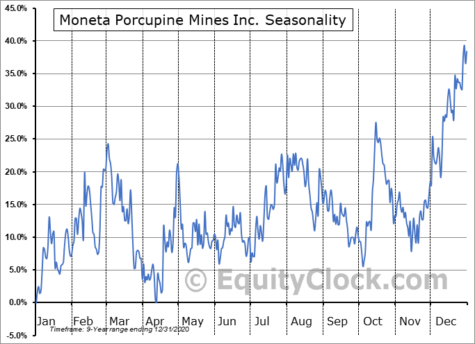 Moneta Porcupine Mines Inc. (OTCMKT:MPUCF) Seasonal Chart