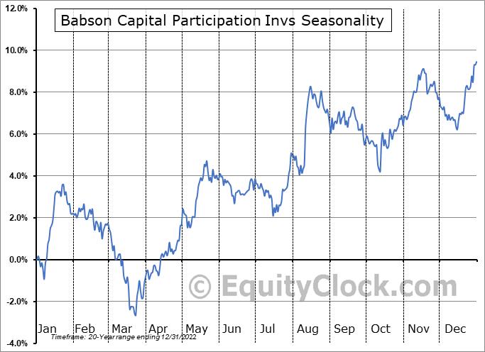 Babson Capital Participation Invs (NYSE:MPV) Seasonal Chart