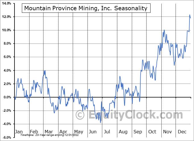 Mountain Province Mining, Inc. (TSE:MPVD.TO) Seasonal Chart