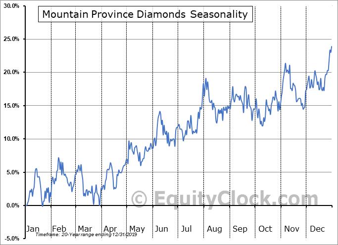 Mountain Province Diamonds (NASD:MPVD) Seasonal Chart