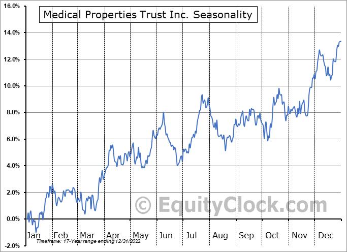 Medical Properties Trust Inc. (NYSE:MPW) Seasonal Chart