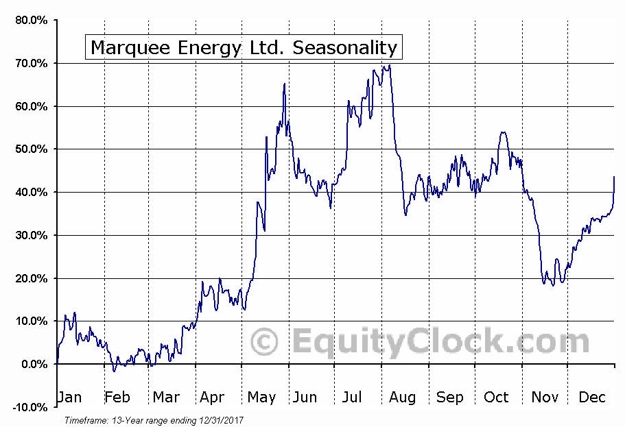 Marquee Energy Ltd. (TSXV:MQX) Seasonal Chart