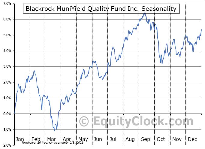 Blackrock MuniYield Quality Fund Inc. (NYSE:MQY) Seasonal Chart