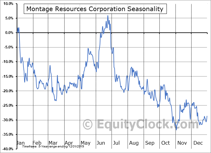 Montage Resources Corporation (NYSE:MR) Seasonal Chart