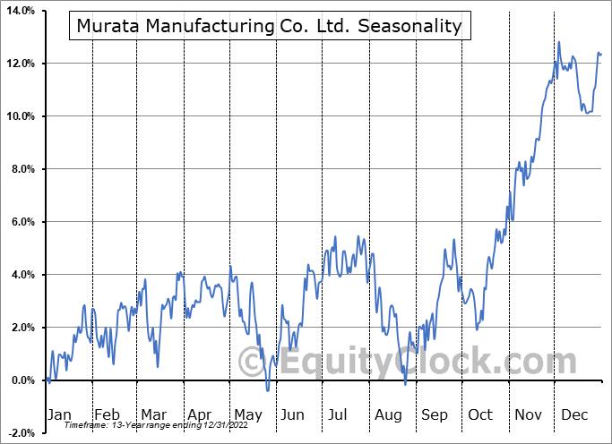 Murata Manufacturing Co. Ltd. (OTCMKT:MRAAY) Seasonal Chart