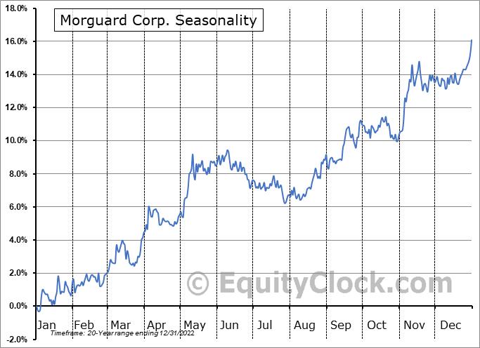 Morguard Corp. (TSE:MRC.TO) Seasonal Chart