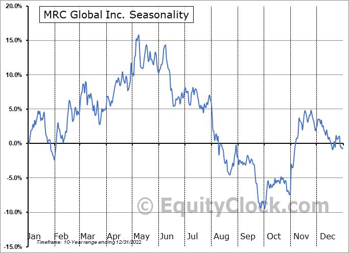 MRC Global Inc. (NYSE:MRC) Seasonal Chart
