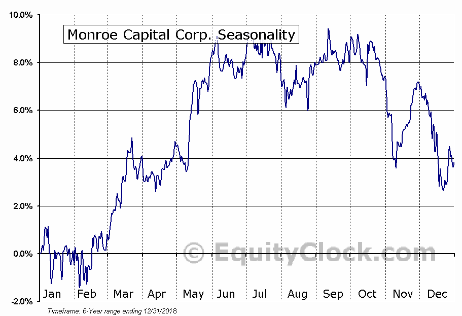 Monroe Capital Corp. (NASD:MRCC) Seasonal Chart