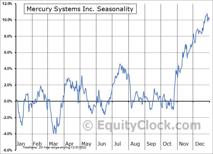 Mercury Systems Inc. (NASD:MRCY) Seasonal Chart