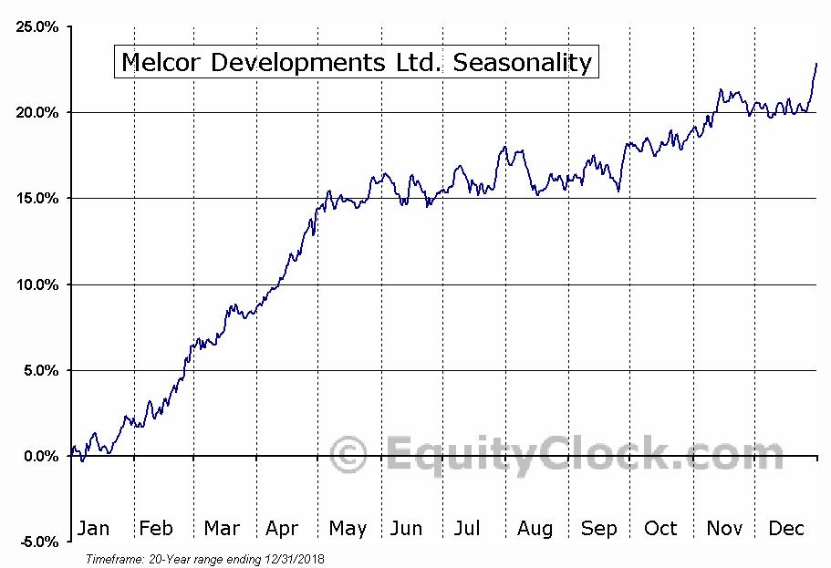Melcor Developments Ltd. (TSE:MRD.TO) Seasonal Chart