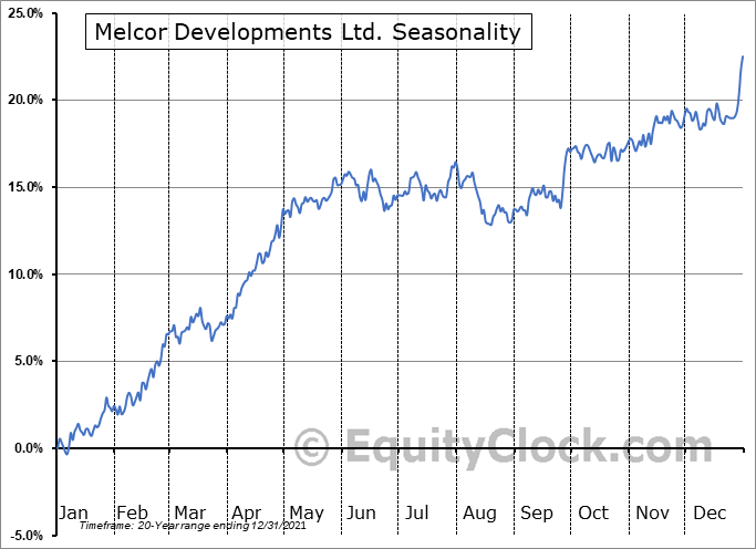 Melcor Developments Ltd. (TSE:MRD.TO) Seasonal Chart