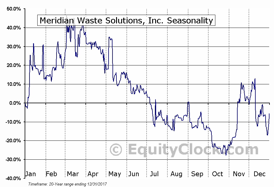 Meridian Waste Solutions, Inc. (NASD:MRDN) Seasonal Chart