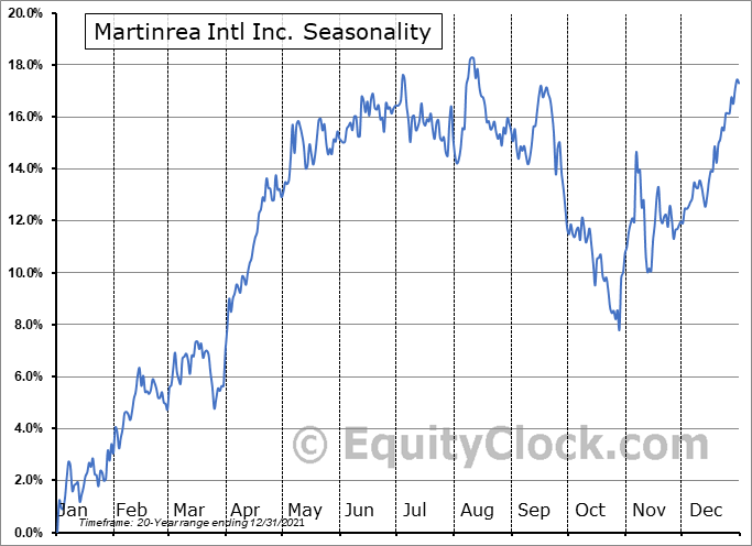 Martinrea Intl Inc. (TSE:MRE.TO) Seasonal Chart