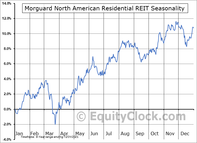 Morguard North American Residential REIT (TSE:MRG-UN.TO) Seasonal Chart