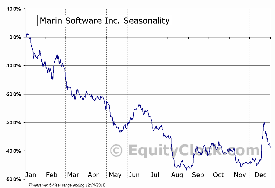 Marin Software Inc. (NASD:MRIN) Seasonal Chart