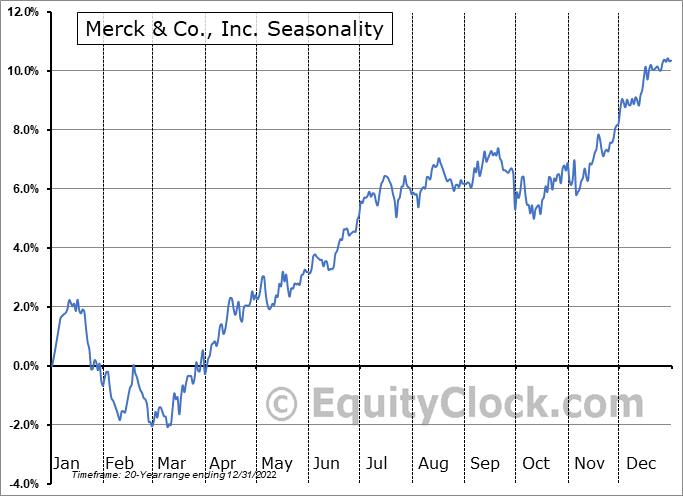 Merck & Co., Inc. (NYSE:MRK) Seasonal Chart