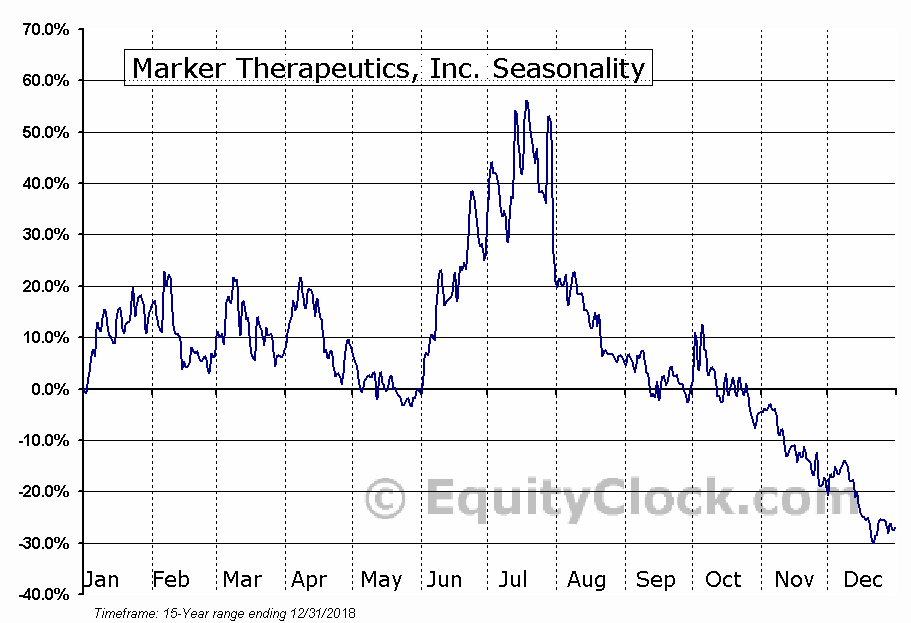 Marker Therapeutics, Inc. (NASD:MRKR) Seasonal Chart