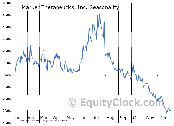 Marker Therapeutics, Inc. (NASD:MRKR) Seasonal Chart
