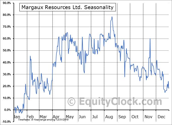 Margaux Resources Ltd. (TSXV:MRL.V) Seasonal Chart
