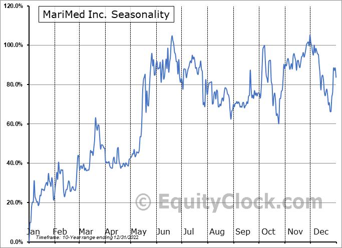 MariMed Inc. (OTCMKT:MRMD) Seasonal Chart