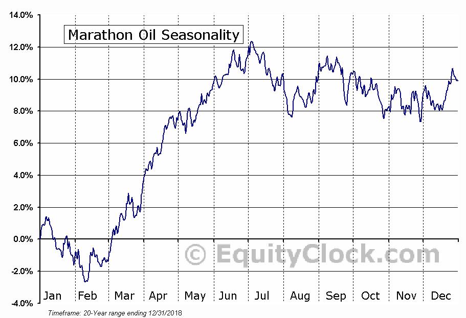 Marathon Oil (NYSE:MRO) Seasonal Chart