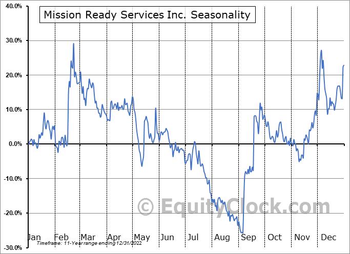 Mission Ready Services Inc. (TSXV:MRS.V) Seasonal Chart