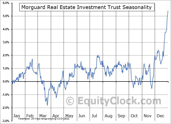 Morguard Real Estate Investment Trust (TSE:MRT/UN.TO) Seasonal Chart