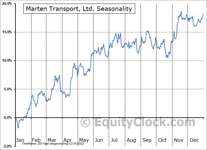 Marten Transport, Ltd. (NASD:MRTN) Seasonal Chart