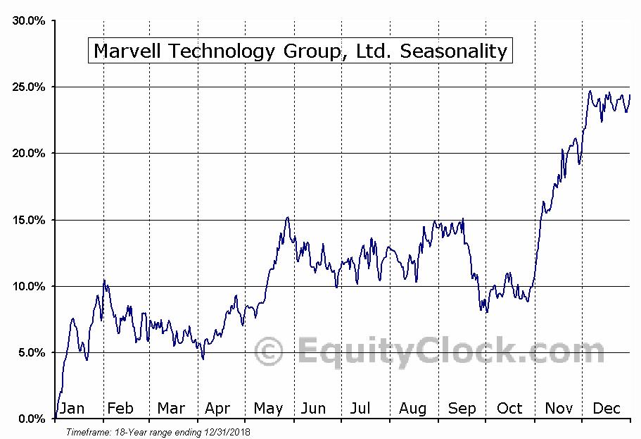 Marvell Technology Group, Ltd. (NASD:MRVL) Seasonal Chart