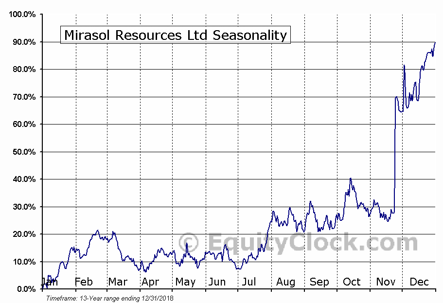 Mirasol Resources Ltd (TSXV:MRZ.V) Seasonal Chart