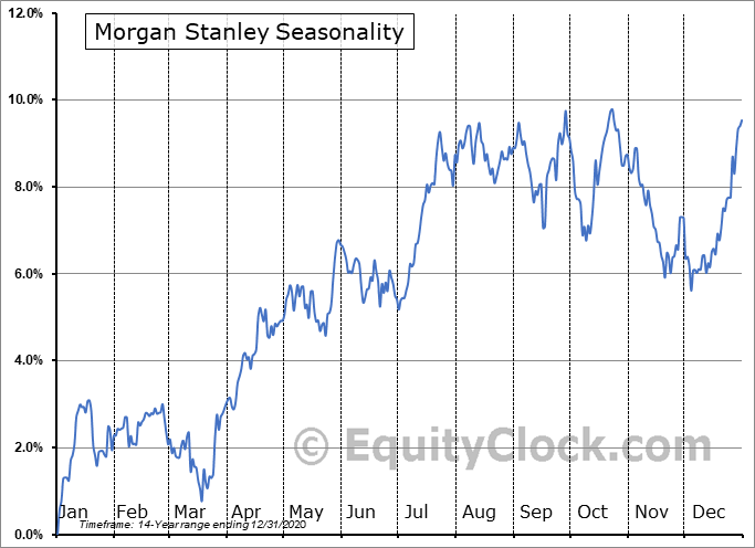 Morgan Stanley (NYSE:MS/PA) Seasonal Chart