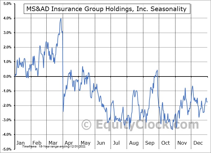 MS&AD Insurance Group Holdings, Inc. (OTCMKT:MSADY) Seasonal Chart