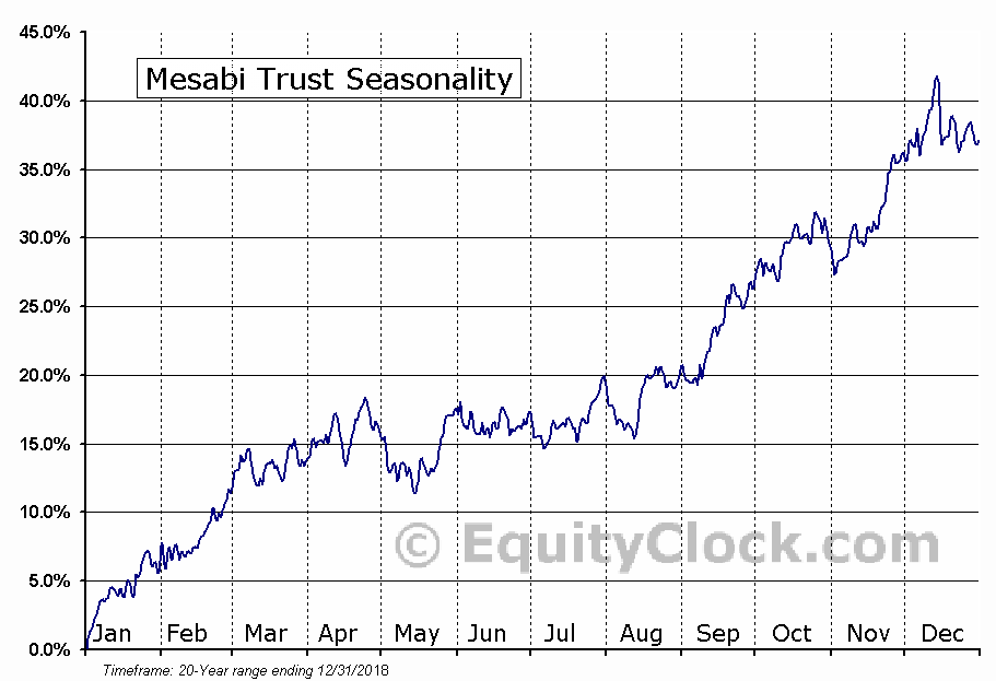 Mesabi Trust (NYSE:MSB) Seasonal Chart