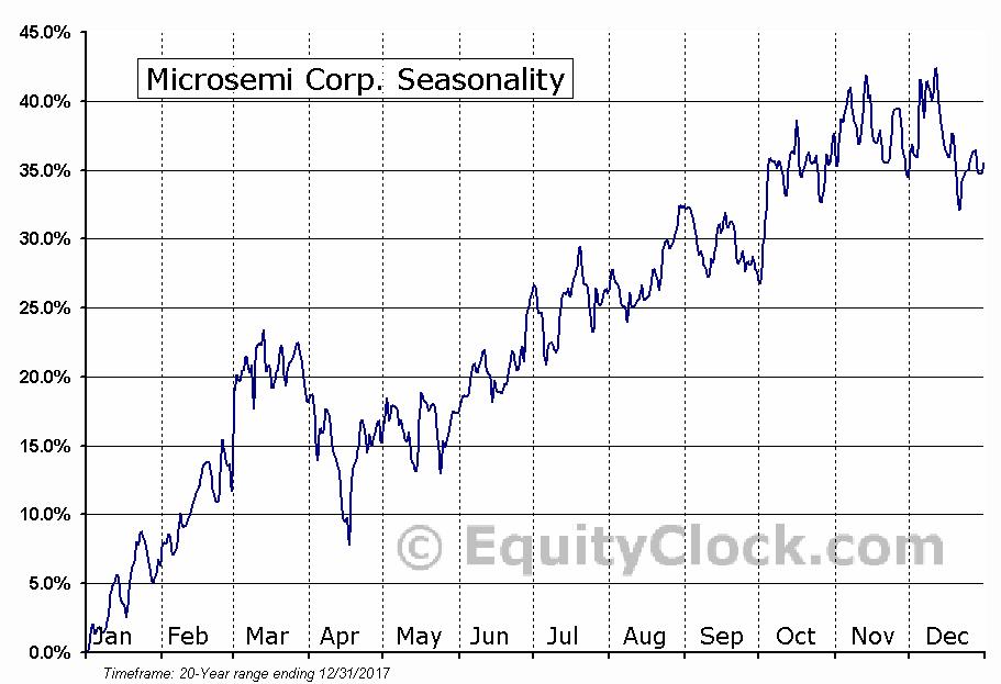 Microsemi Corp. (NASD:MSCC) Seasonal Chart