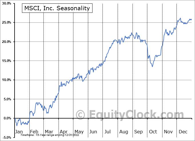 MSCI, Inc. (NYSE:MSCI) Seasonal Chart