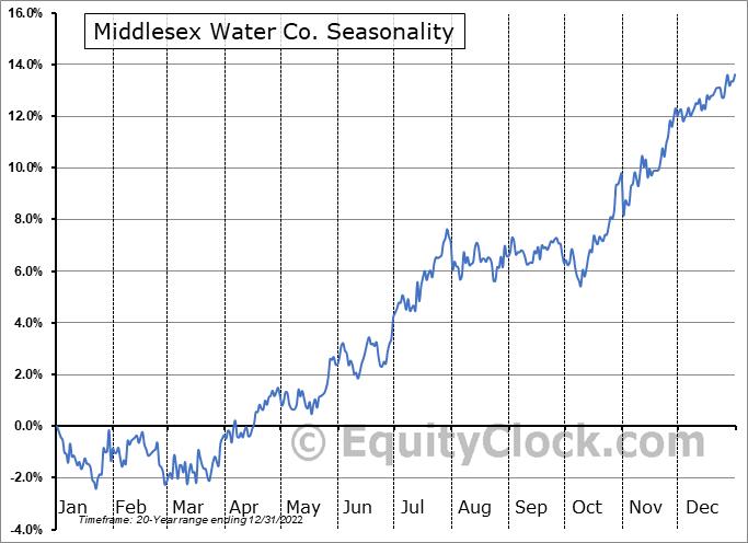 Middlesex Water Co. (NASD:MSEX) Seasonal Chart