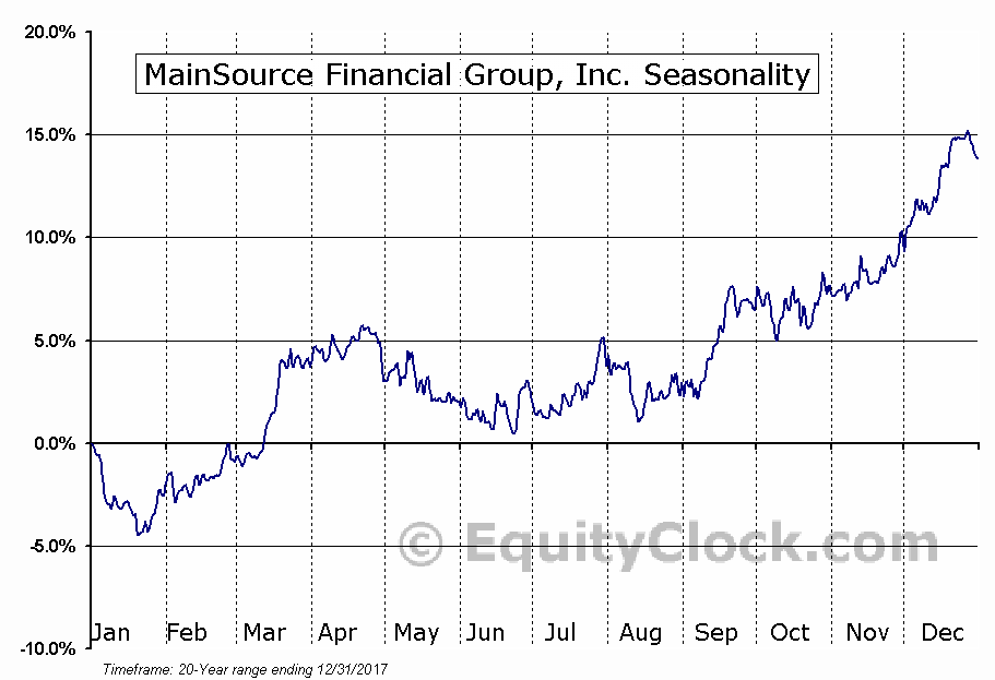 MainSource Financial Group, Inc. (NASD:MSFG) Seasonal Chart