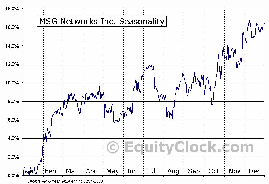 MSG Networks Inc. (NYSE:MSGN) Seasonal Chart
