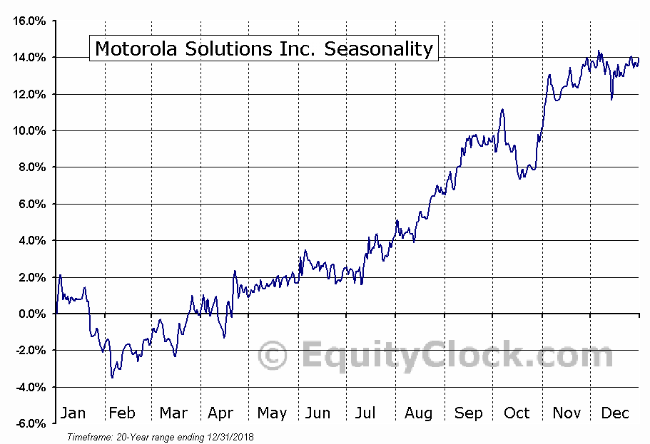 Motorola Solutions Inc. (NYSE:MSI) Seasonal Chart