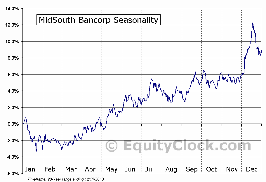 MidSouth Bancorp (NYSE:MSL) Seasonal Chart