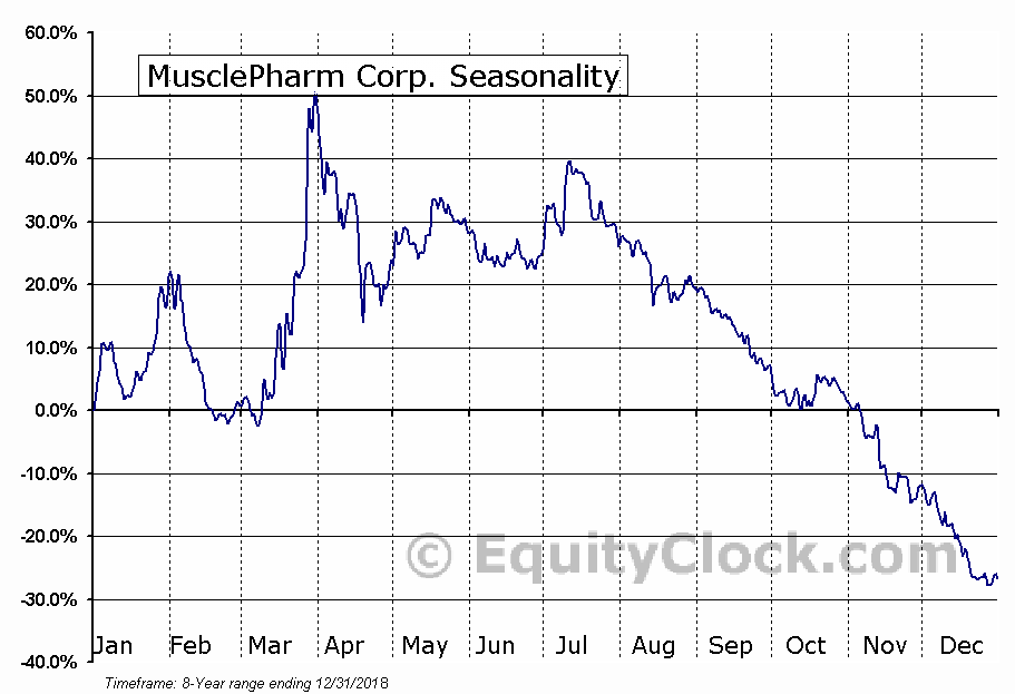 MusclePharm Corp. (OTCMKT:MSLP) Seasonal Chart