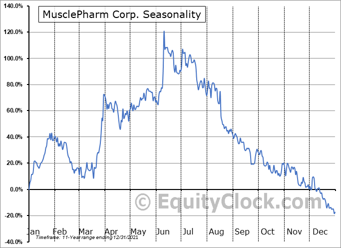 MusclePharm Corp. (OTCMKT:MSLP) Seasonal Chart