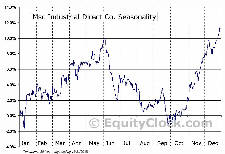 Msc Industrial Direct Co. (NYSE:MSM) Seasonal Chart