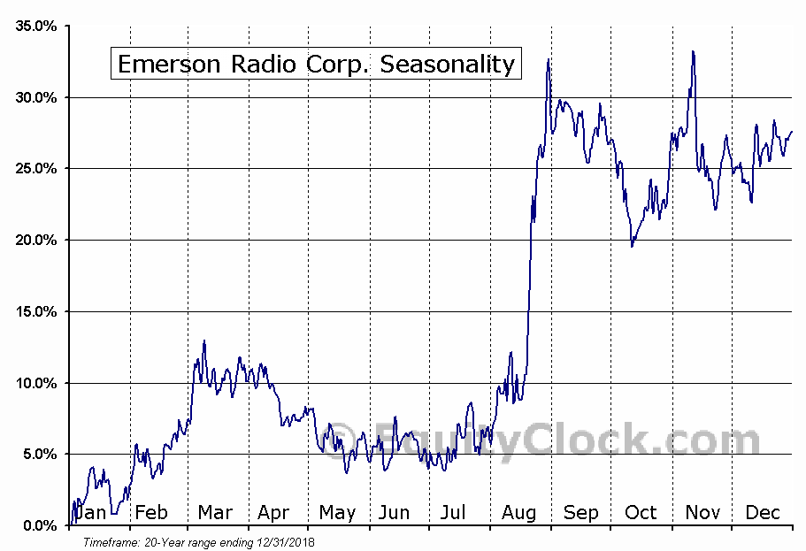 Emerson Radio Corp. (AMEX:MSN) Seasonal Chart