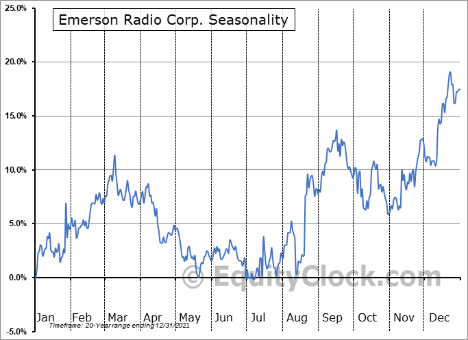 Emerson Radio Corp. (AMEX:MSN) Seasonal Chart