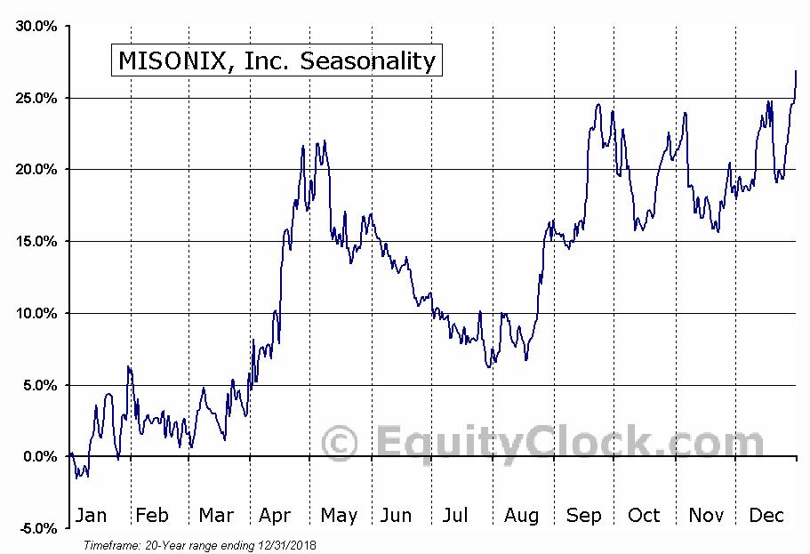 MISONIX, Inc. (NASD:MSON) Seasonal Chart
