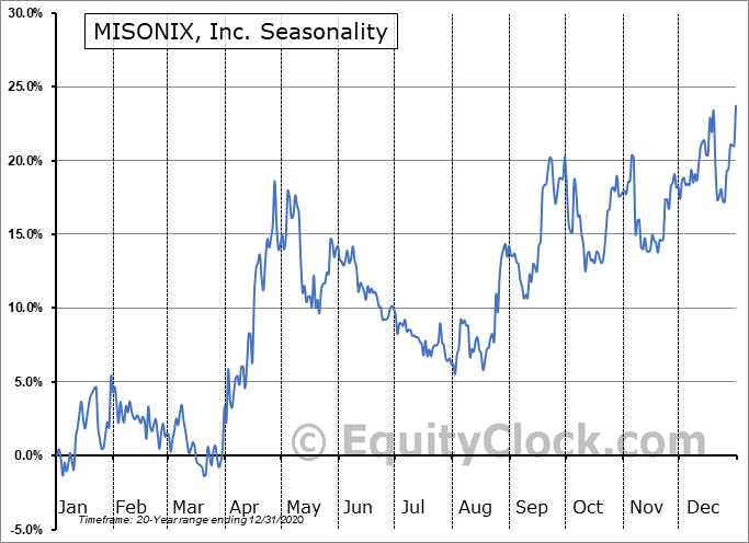 MISONIX, Inc. (NASD:MSON) Seasonal Chart